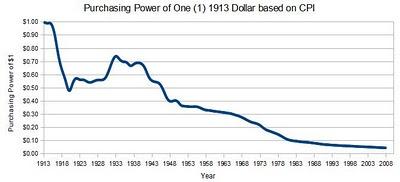 bernanke_09_dollar_since_1913_cpi_deflator