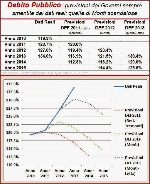 Previsioni economiche
